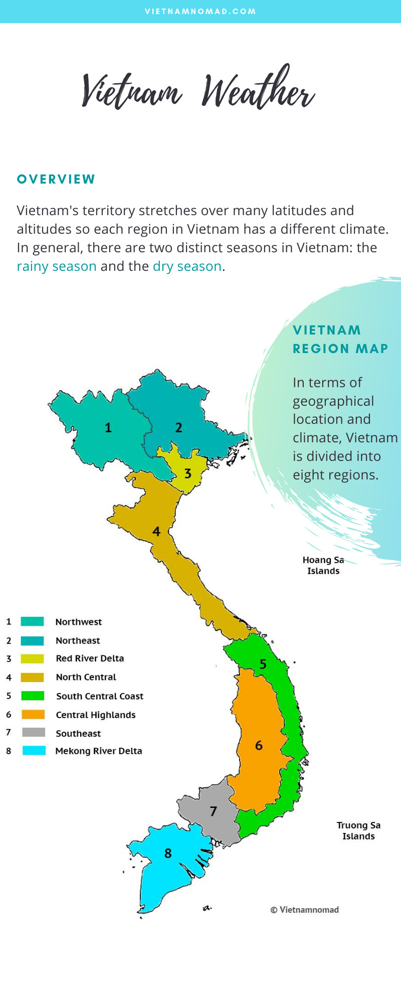 Vietnam weather infographic - The climate in Vietnam